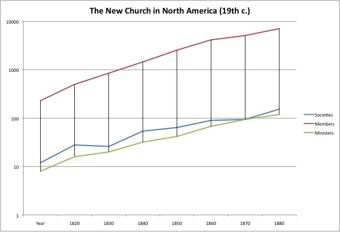 New Church Growth in North America, 1820-1890 (Block, p. 173)